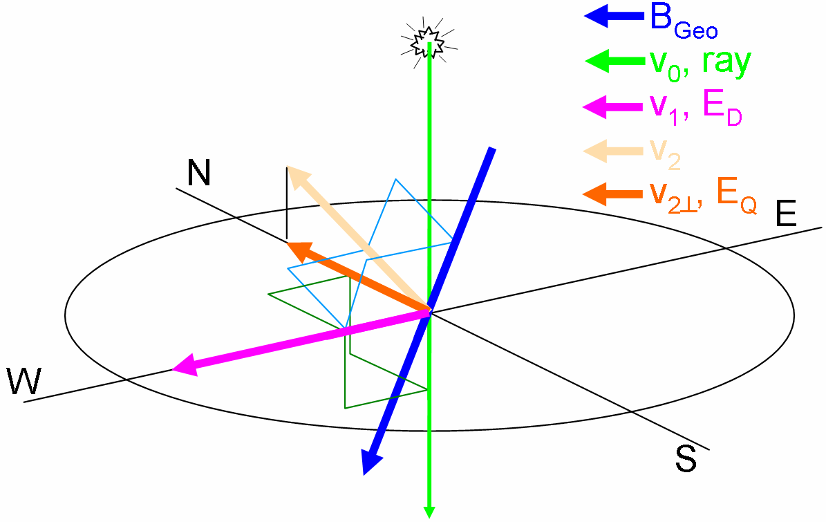 These diagrams show the regions where the dipole and quadrupole terms add (and they subtract in the other, unmarked, regions) for the three vector