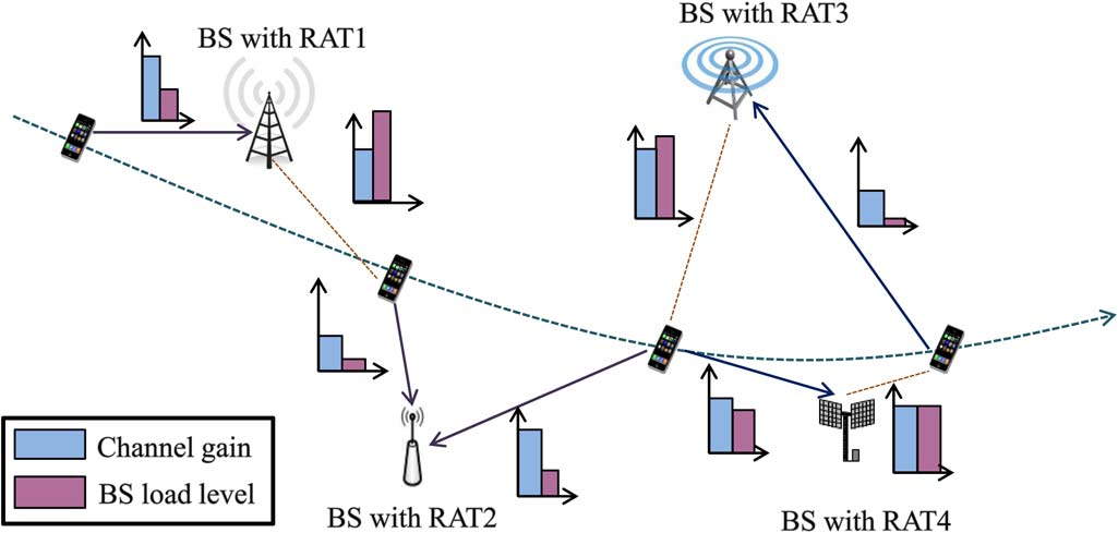 1068 IEEE JOURNAL ON SELECTED AREAS IN COMMUNICATIONS, VOL. 32, NO. 6, JUNE 2014 Fig. 1. User association in a multi-rat network over many frequency bands is complex.