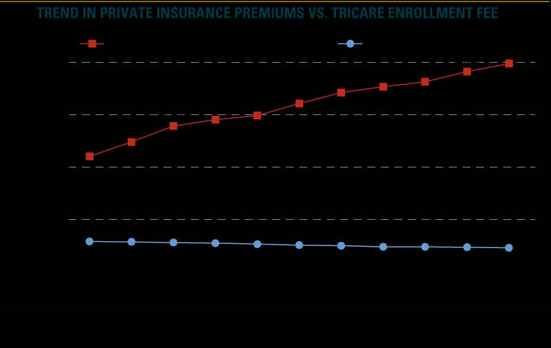 Table 4a: TRICARE Prime premiums vs.