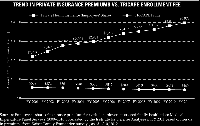 Private Sector Health Insurance Costs