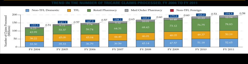 2. Increasing utilization of medical services and treatments by TRICARE members The number of enrollees and the volume of medical visits, procedures and claims all increased during the period.