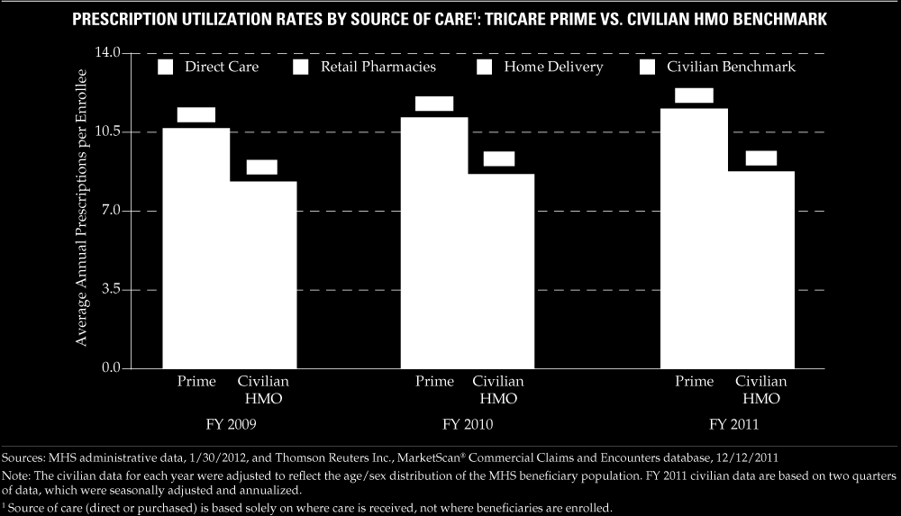 Table 6: Prescription Drug Use TRICARE vs. Civilian HMO 5.