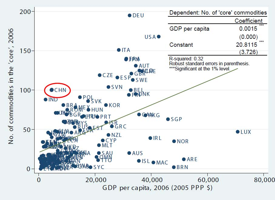 Figure 5. No. of Core Commodities and GDP Per Capita Source: Authors calculations What does China export today?