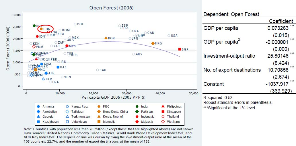 Table 6. Top 10 Contributors to Open Forest in 2006 Commodity Angles, shapes, sections, and sheet piling, of iron or steel Leamer s Classification PRODY Density Contribution to Open Forest 35,177 0.