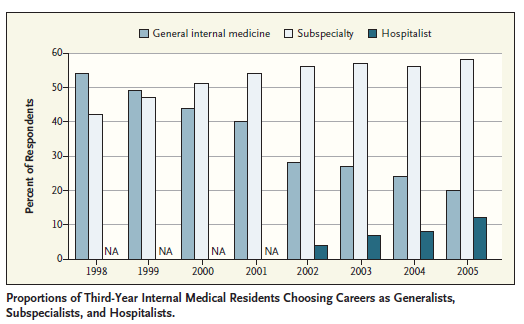 GRADUATE MEDICAL EDUCATION Residency Program Characteristics and Curricula Predictive of Primary Care Career Choice and Better Primary Care Skills and Practice When young physicians enter residency