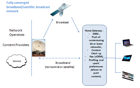 of broadband networks for the non-linear content, is the most cost and spectrum efficient means of transmitting audio-visual linear services including HDTV, 4K, both feeding local distribution