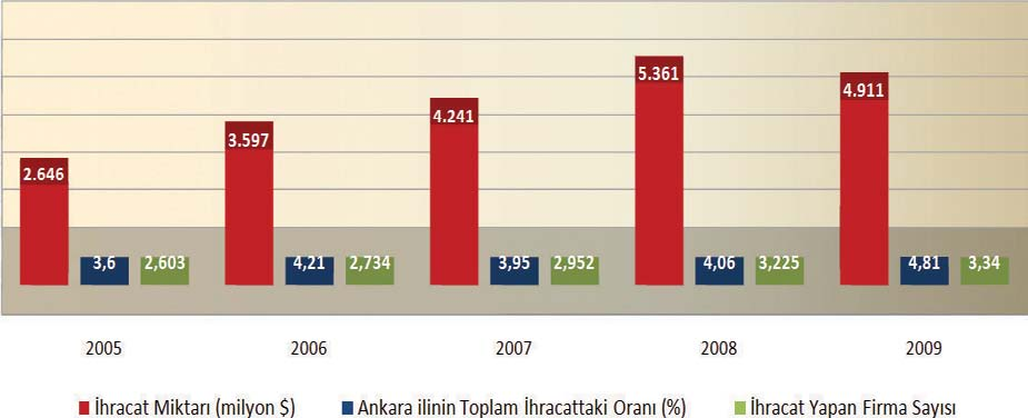 the share of Ankara within overall Turkey export went up from 3.6% to 4.9%.
