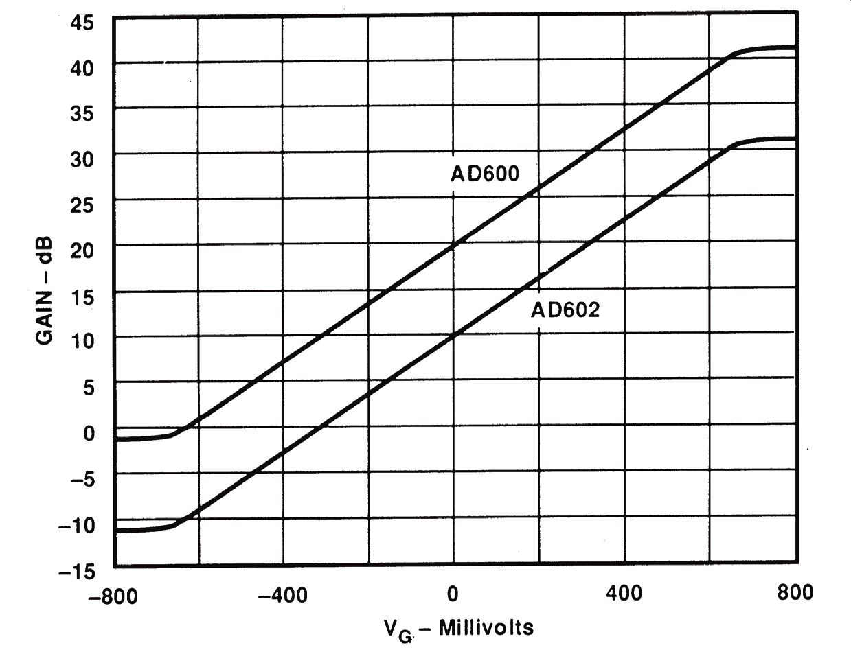 BASIC LINEAR DESIGN The gain at V G = 0 is laser trimmed to an absolute accuracy of ±0.2 db.