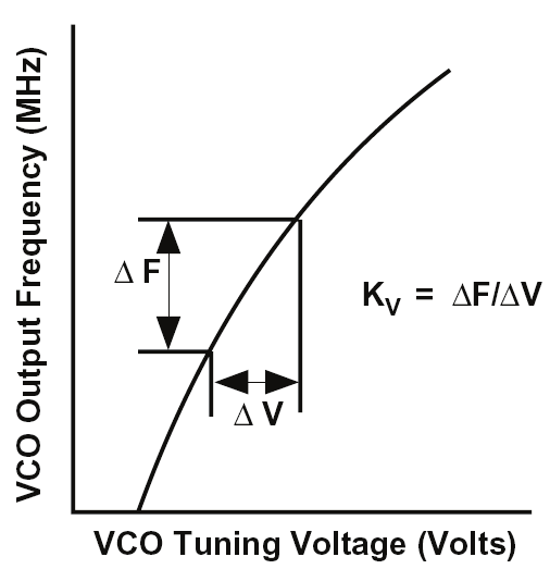 RF/IF CIRCUITS PHASE-LOCKED LOOPS (PLL) Figure 4.50: VCO transfer function. The loop filter is a low-pass type, typically with one pole and one zero. The transient response of the loop depends on: 1.