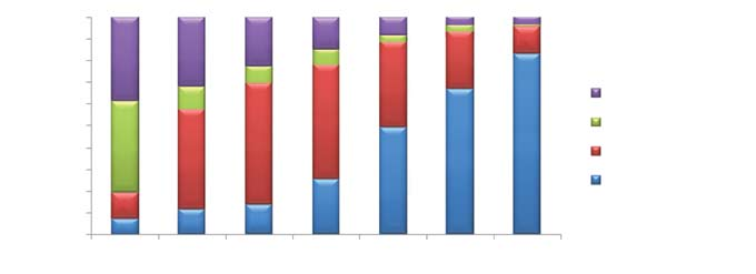 4 Educational status of the males according to age groups, Turkey 2011.
