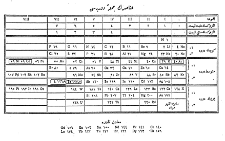 44 Bull. Hist. Chem., VOLUME 28, Number 1 (2003) Ottoman with the assistance of Professor Arndt by Fazlı Faik, Arndt s German-educated assistant teacher (13).