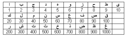 44 O. Yarman 1 Introduction This study investigates the commonalities between the historical Abjad scale and the 24-tone Pythagorean Model currently in use in Türkiye.