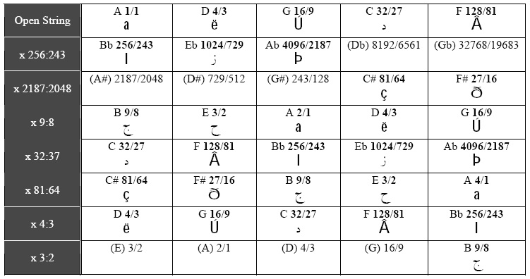 Figure 2 and Table 2. Figure 2. Al-Kindi s Ud Fretting Table 2.