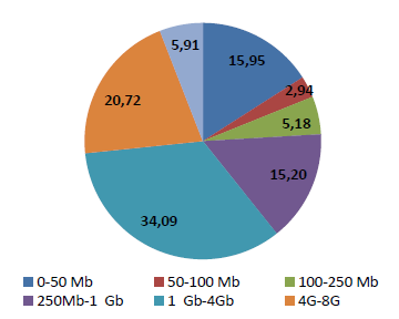 The distribution of internet subscribers with mobile computers by usage Mobil bilgisayardan internet abonelerinin kullanıma göre dağılımı 81,11% of