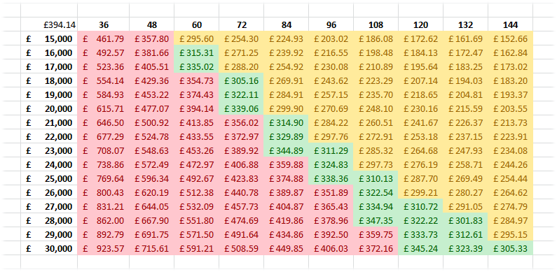 Conditional Formatting The mass of figures in a large data table can make it difficult to read but this can be made a lot easier with the aid of Conditional Formatting.