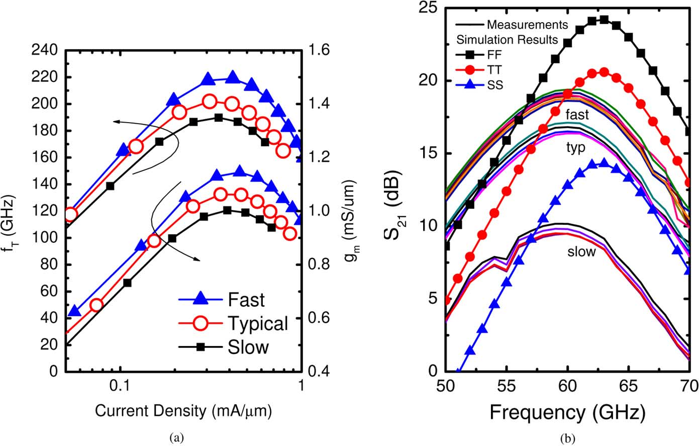 2094 IEEE JOURNAL OF SOLID-STATE CIRCUITS, VOL. 44, NO. 8, AUGUST 2009 Fig. 16. Measured (a) NFET 80 2 1 m2 60 nm f and g, and (b) LNA S over fast, typical, and slow process corners.