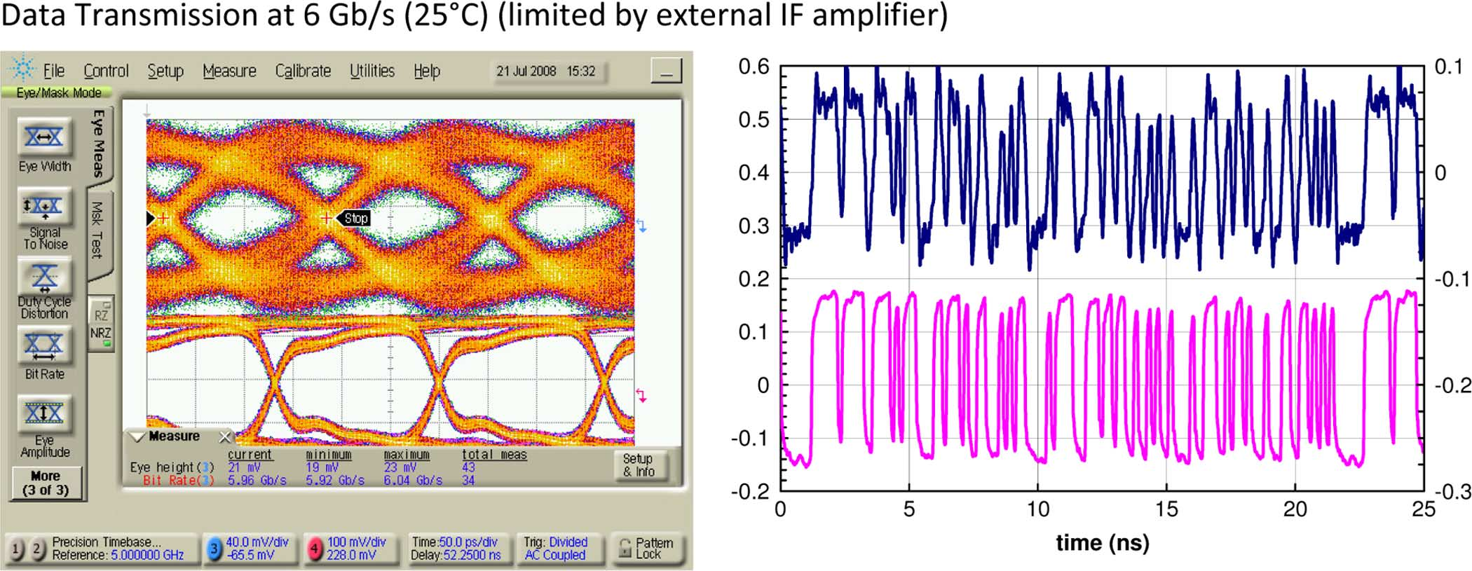 The received (top) and transmitted (bottom) eyes and bit sequence at 61 GHz LO. distribution tree, a fundamental frequency static divider, and zero-if down-conversion.