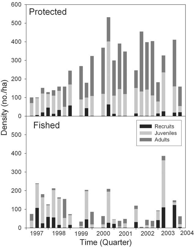 Conch populations within the Port Honduras Marine Reserve varied over time and between zones within the marine reserve (Foley 2013).