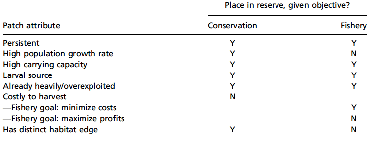 Table 6. Attributes of sites or local populations and decision to protect them within a no-take zone given a conservation or fishery objective (Gaines et al. 2010