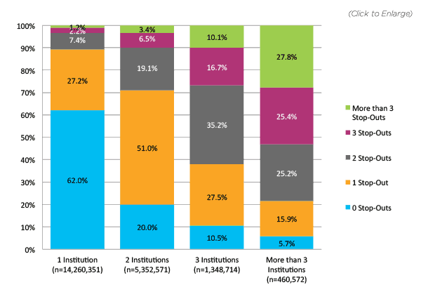 Figure 13. Multiple-Term Enrollees: Number of Stop-Outs by Number of Institutions in Pathway (N=21,422,208) *This figure is based on data shown in Appendix B, Table 13.
