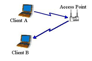 Figure 3: Example infrastructure network mode, the clients associate with an access point. The association process is a two step process involving three states: 1. Unauthenticated and unassociated, 2.