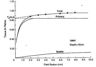 Figure 7. Tissue-air-ratios for an 18 MV photon beam at a depth of 10 cm in water, as a function of field radius r. The asterisks represent the measured data.