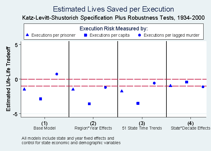 variables living in urban areas, aged 0-24 and 25-44 and state and year fixed effects. In each case, we converted the estimated coefficients into the implied number of lives saved per execution.