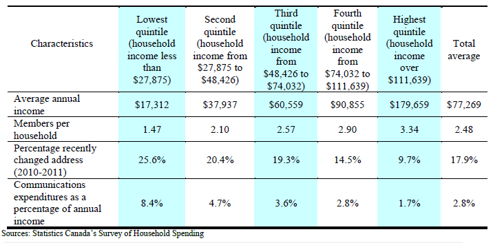 Table 13: Household communications expenditures as a percentage of annual income by quintile (2012) 224 (ii) Cost of communications services as a percentage of GNI per capita The ITU s annual