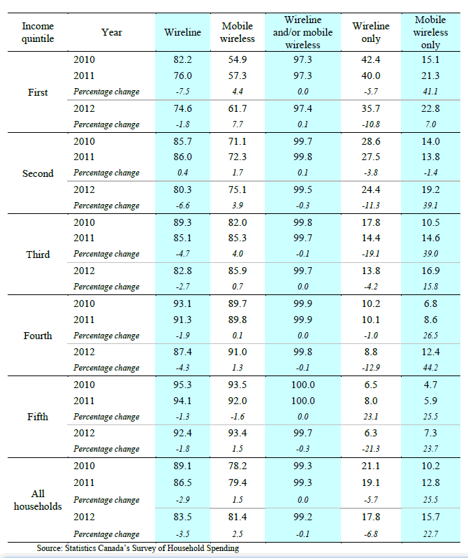 Table 17: Canadian telephone penetration rates by income quintile 234 234 CRTC Communications Monitoring Report