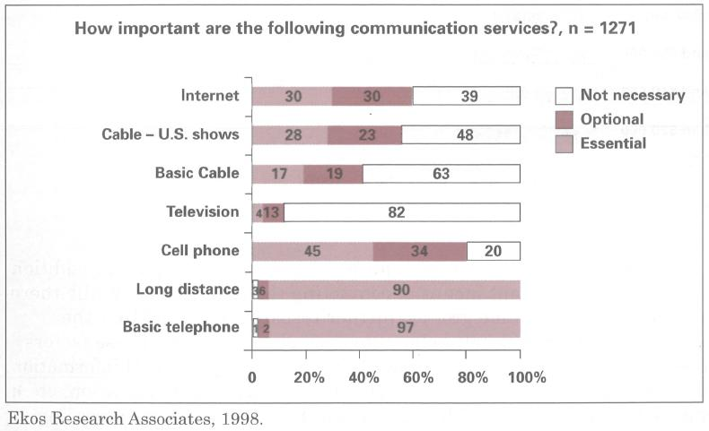 Figure 1: Ekos Research Associates results on essential communications services (1998) 31 A 2012 survey 32 of 2,462 adults aged 16 or over in Britain and Northern Ireland carried out by the National
