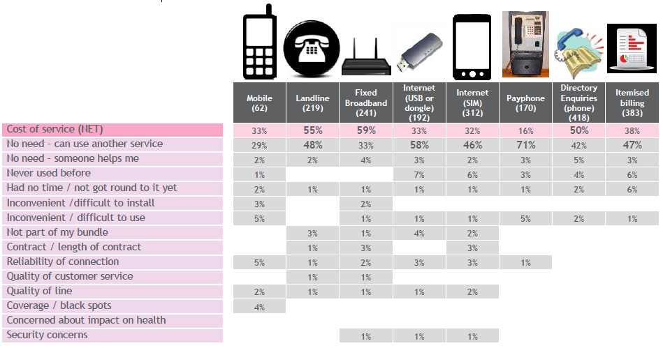Figure 10: Why UK consumers don t currently use a service they would like to use (2014) 149 Source: Jigsaw Research, 2014 British Telecom (BT) is the UK s universal service provider (in addition to