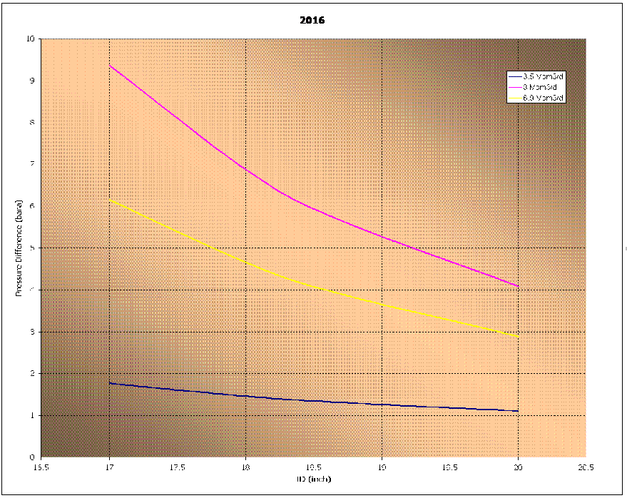 Figure 20: Pressure change for different production rates and pipeline diameters by FlowManagerTM simulations The figure is simulations by Flow Manager TM Design of pressure drop in long flowlines of
