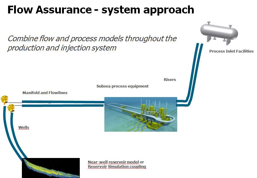 Figure 2: Schematics of a subsea system 1.