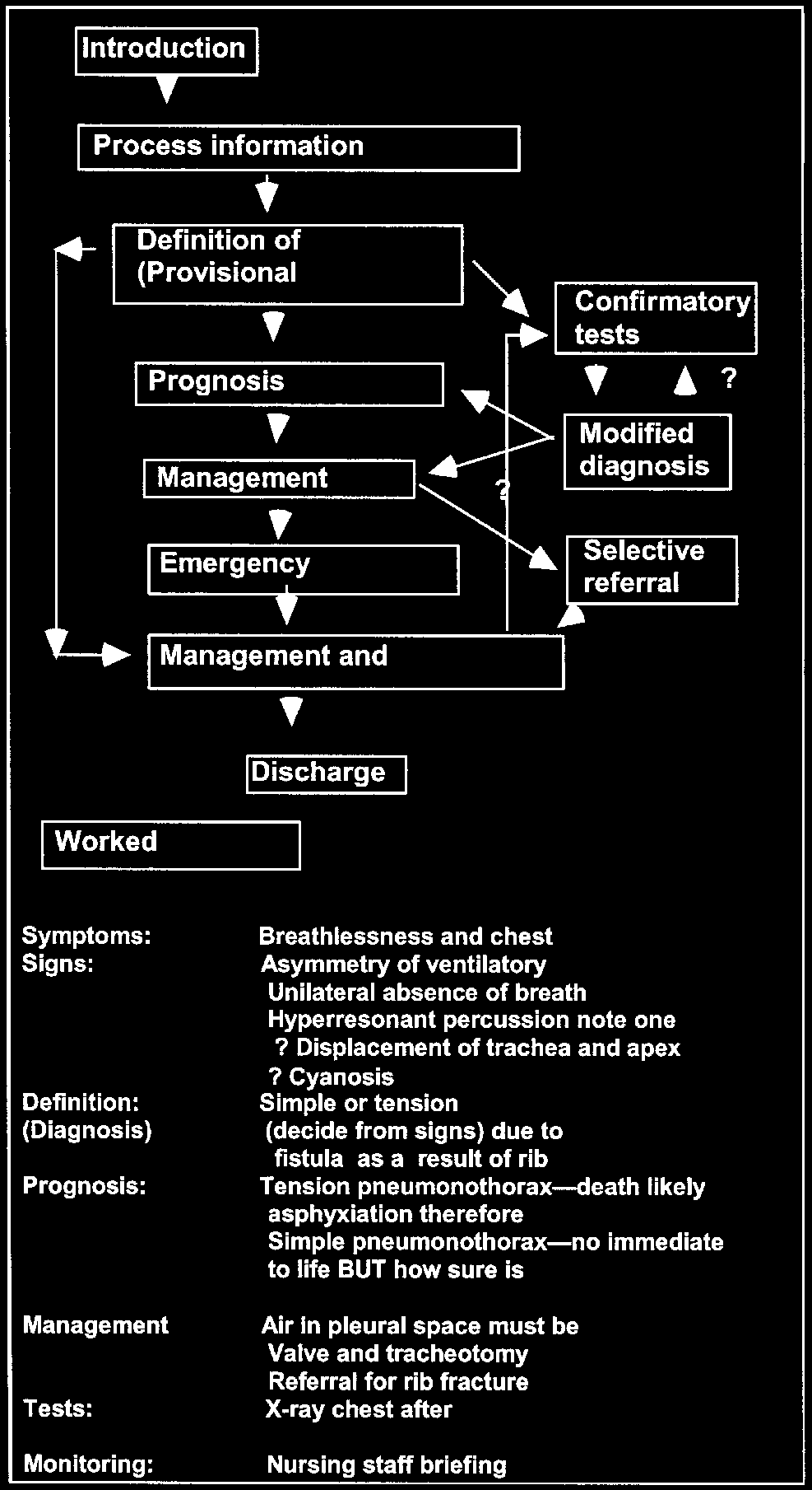 to give a lecture on it. Figure 3. The problem-centred method. Notes: The keys contain a statement of the solution, examples, evidence in favour of the solutions, its strengths and weaknesses.