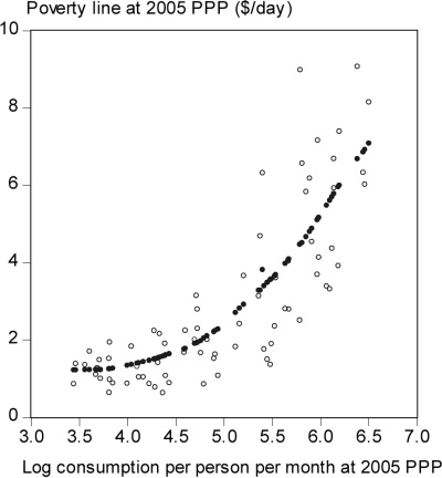 1586 QUARTERLY JOURNAL OF ECONOMICS FIGURE I National Poverty Lines Plotted against Mean Consumption at 2005 PPP Bold symbols are fitted values from a nonparametric regression.