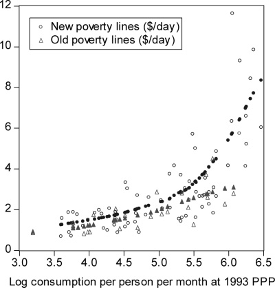 POVERTY IN THE DEVELOPING WORLD 1587 FIGURE II Comparison of New and Old National Poverty Lines at 1993 PPP Bold symbols are fitted values from a nonparametric regression.