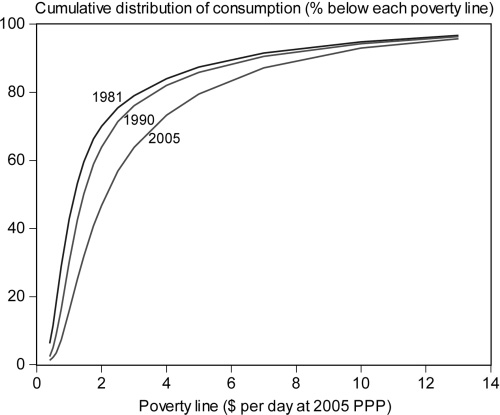 POVERTY IN THE DEVELOPING WORLD 1601 FIGURE III Cumulative Distributions for the Developing World in 1981 to 47% in 2005 (Table I). The trend is about 0.