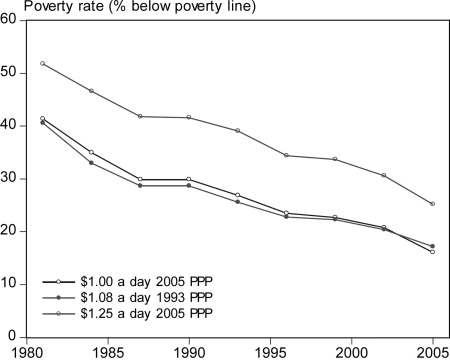 POVERTY IN THE DEVELOPING WORLD 1611 FIGURE IV Poverty Rates Using Old and New Poverty Lines of $0.87 (about 3.5% of global GDP per capita).