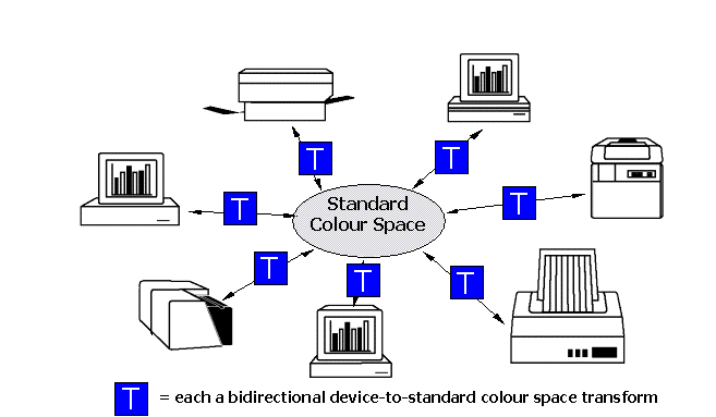 accommodating differences between the device and the reference PCS dynamic range.