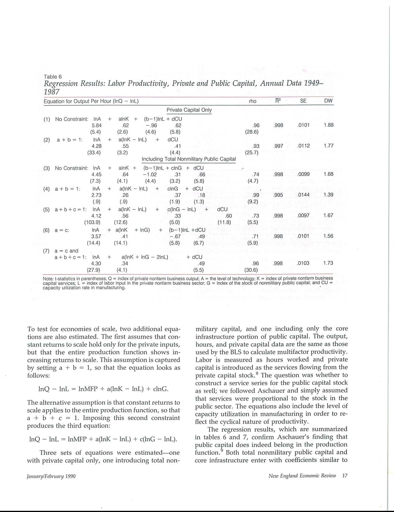 Table 6 Regression Results: Labor Productivity, Private and Public Capital, Annual Data 1949-1987 Equation for Output Per Hour (InQ - InL) rho ~a SE DW Private Capital Only (1) No Constraint: InA +