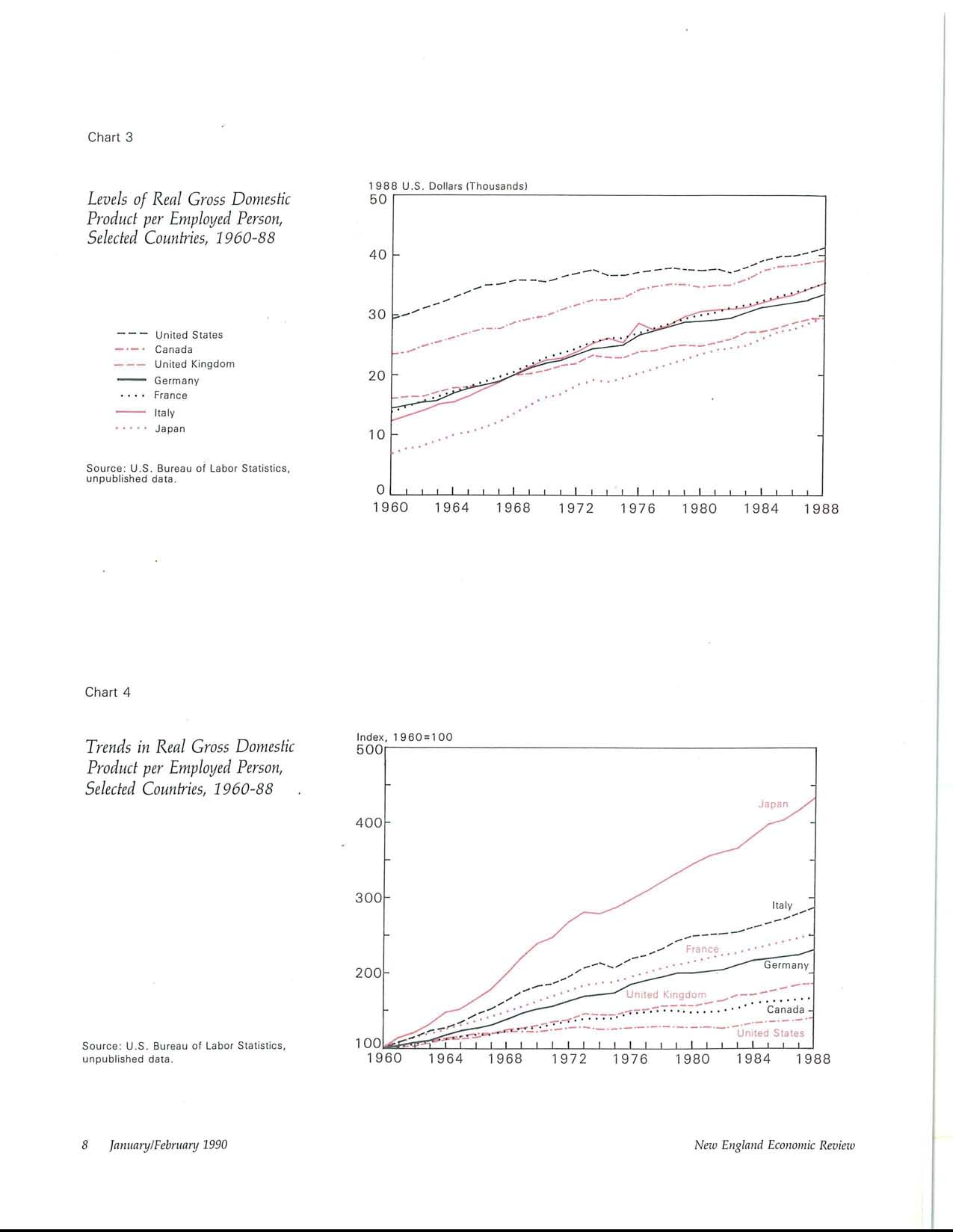 Chart 3 Levels of Real Gross Domestic Product per Employed Person, Selected Countries, 1960-88 1988 U.S. Dollars (Thousands) 5O ------ United States... Canada United Kingdom ~ Germany.