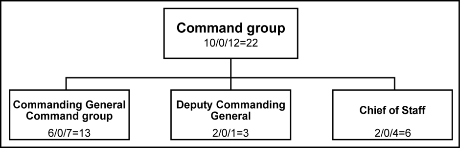1199 1200 1201 1202 1203 1204 1205 1206 1207 Operations Company: The Operations Company consists of a standard company headquarters section and the personnel assigned to the CO HQ, Movement and