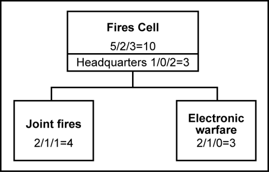 1979 1980 1981 1982 1983 1984 1985 1986 Chapter 11 Theater Army Fires Cell 11-1.