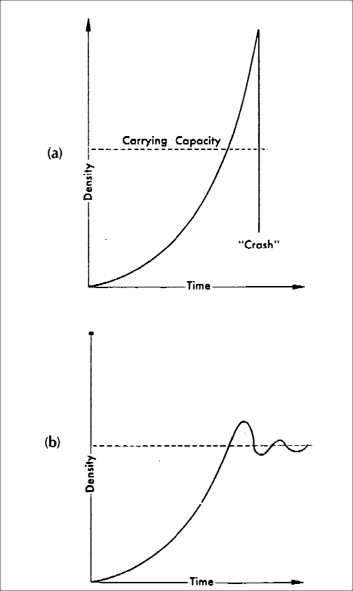 7 Figure 4 Population increase, overshoot, crash, or return to carrying capacity level with damped oscillations Source: Boughey 1973 a) A theoretical example of population increase that has overshot