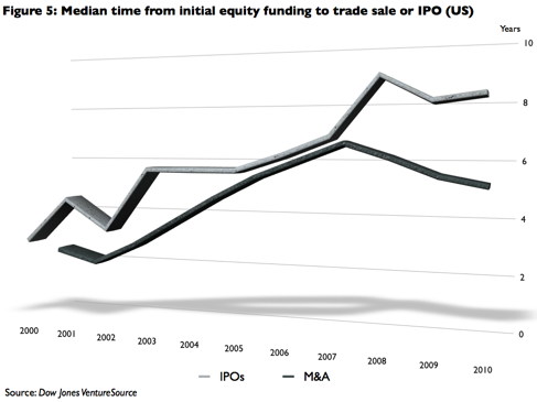 reflected in Figure 5: By initially focusing on a trade sale, portfolio companies will be ready for an exit scenario earlier than in the event of an IPO, which currently takes close to nine years. 38!