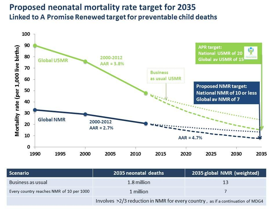Figure 3: Trajectory of under-five and neonatal mortality to 2035 Data sources: Trajectory calculated using mortality