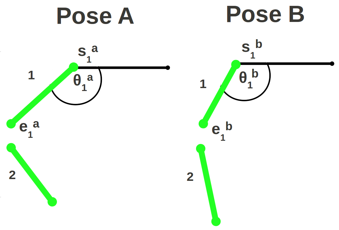 Has my Algorithm Succeeded? An Evaluator for Human Pose Estimators 9 Fig. 6: Pose terminology: For poses A and B corresponding parts p are illustrated.