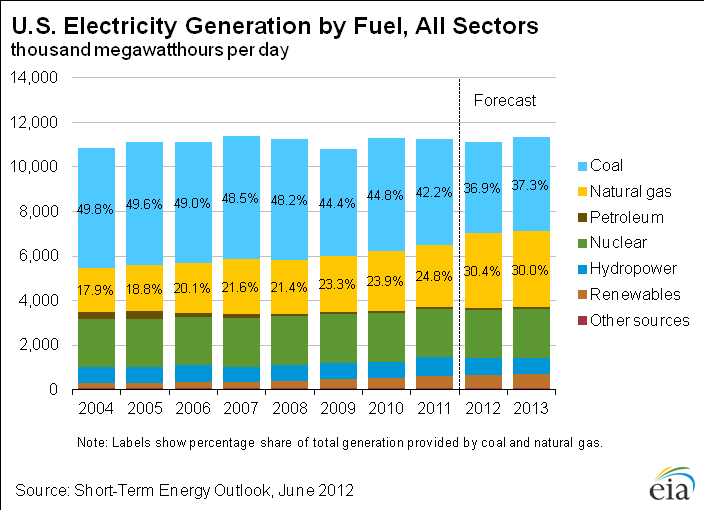 3.1 Power sector composition Turning to the issue of substitution, there has clearly been a shift in the primary fuel mix in the US power sector.