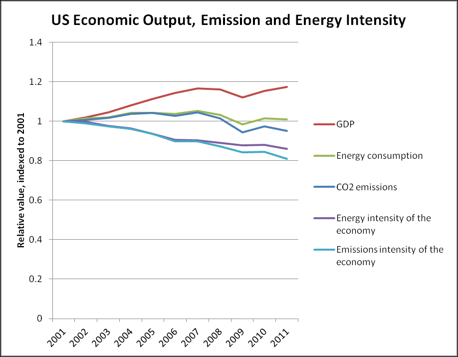 Figure 9 US Energy and emissions intensity trends The outlook for future price and resource trends is somewhat uncertain, indeed the EIA has recently reported that it expects the trends in gas prices