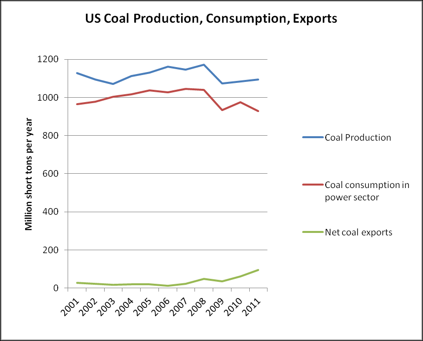 4 Trends in the international trade of US coal As noted previously, climate change is an issue of absolute and not relative emissions.